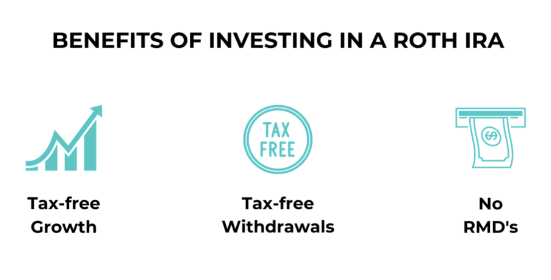 Tax-free growth, withdrawals, no RMDs with Roth IRAs