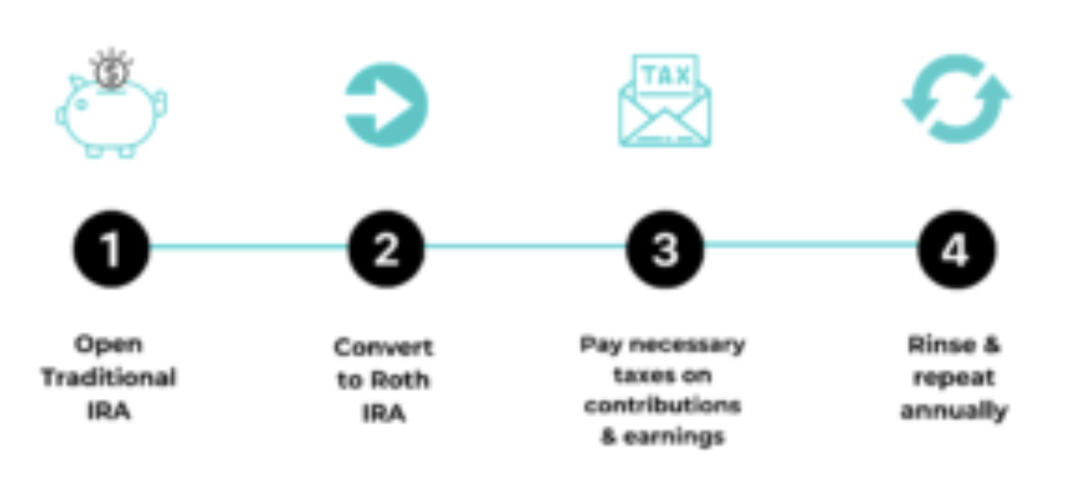 Process of converting from Traditional to Roth