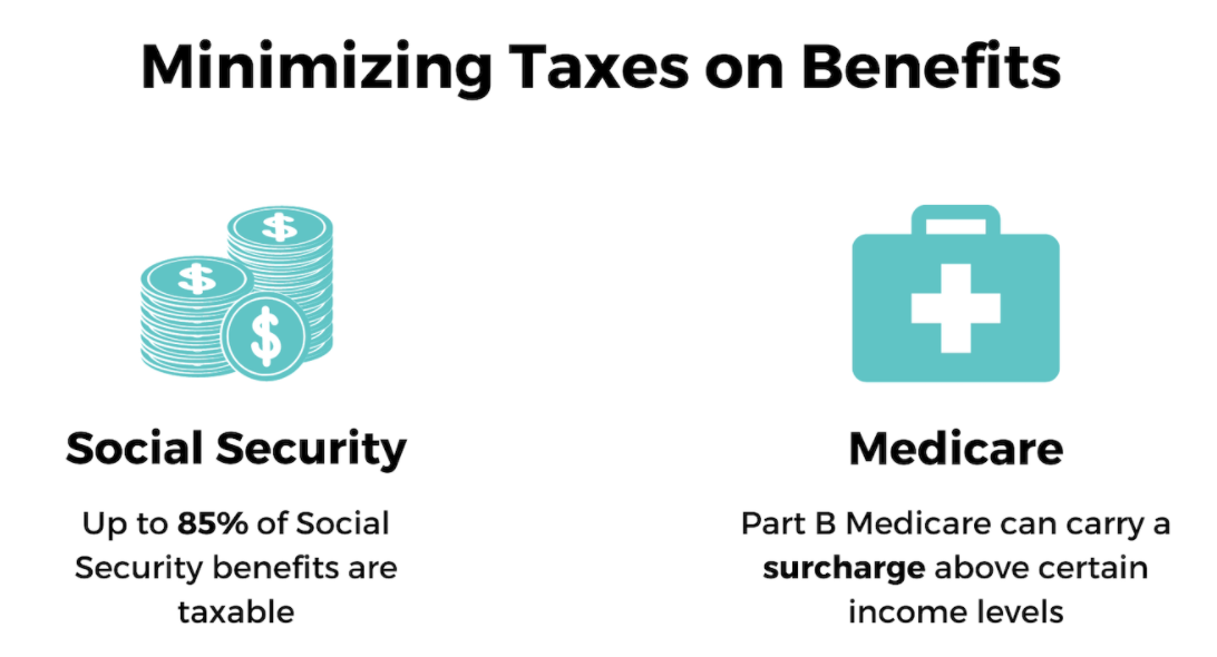 Taxable amount of Social Security & Medicare Surtax